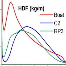Оценка HDF на воде и на тренажерах